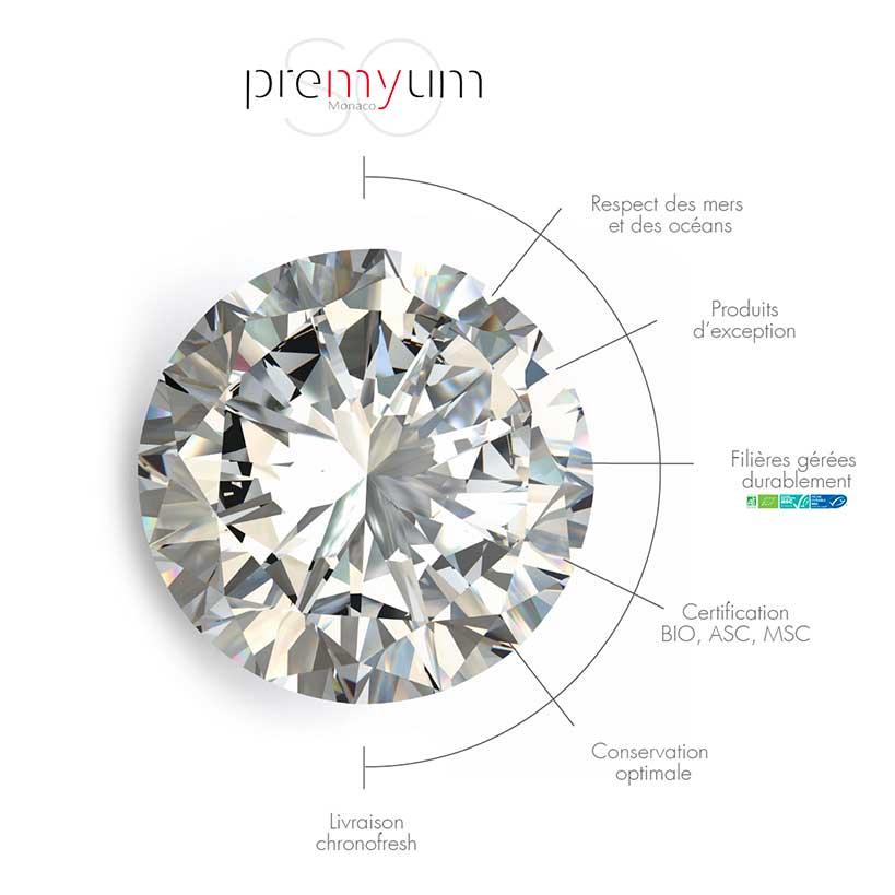 So Premyum Diamant